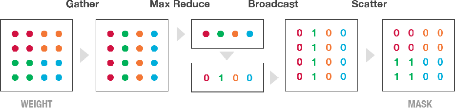Figure 1 for Block-Sparse Recurrent Neural Networks