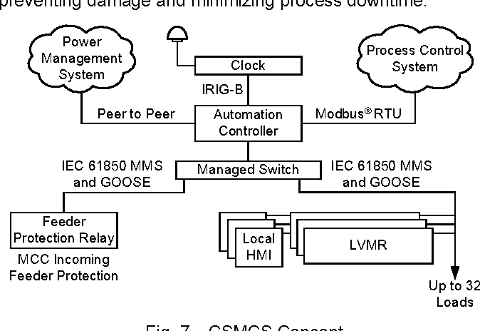Figure 7 from Best practices for motor control center protection and ...
