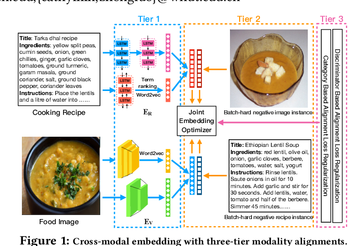 Figure 1 for Learning Joint Embedding with Modality Alignments for Cross-Modal Retrieval of Recipes and Food Images