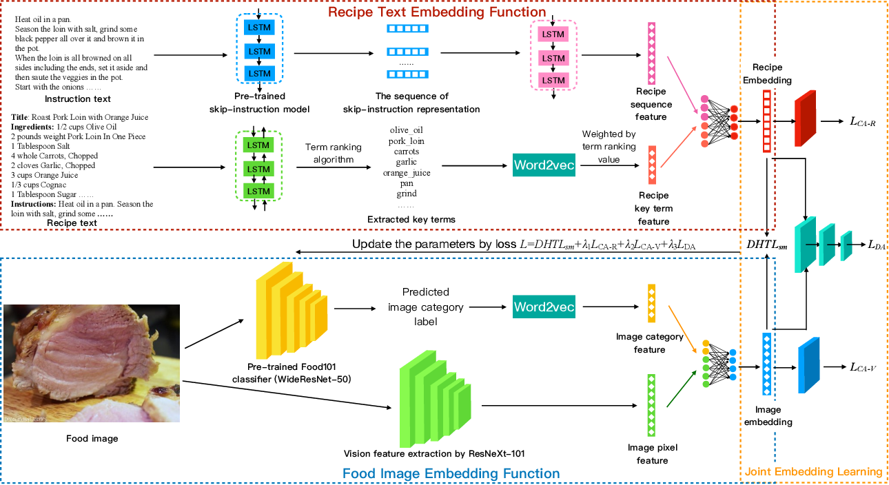Figure 2 for Learning Joint Embedding with Modality Alignments for Cross-Modal Retrieval of Recipes and Food Images