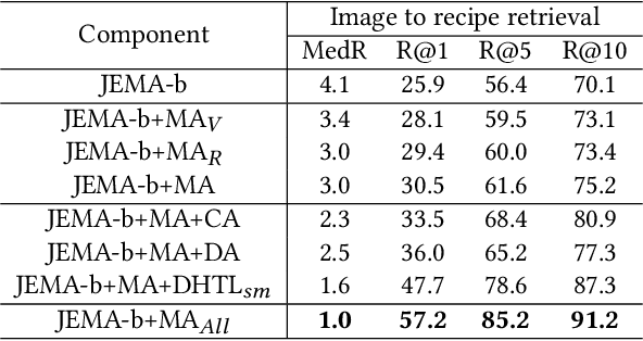 Figure 3 for Learning Joint Embedding with Modality Alignments for Cross-Modal Retrieval of Recipes and Food Images