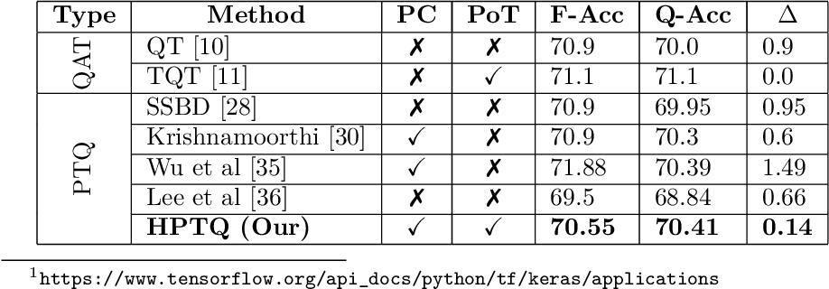 Figure 2 for HPTQ: Hardware-Friendly Post Training Quantization