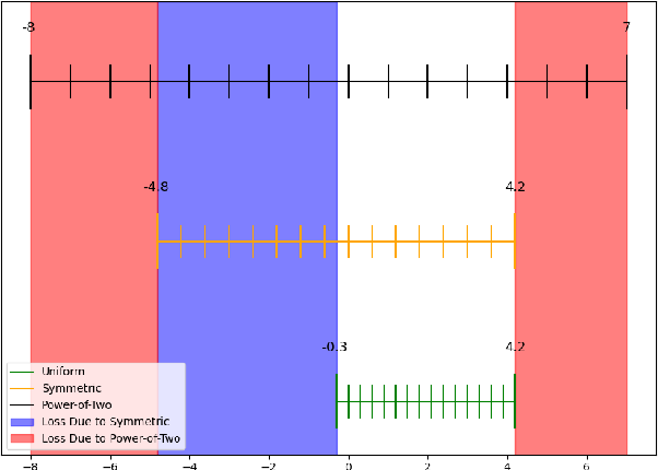 Figure 1 for HPTQ: Hardware-Friendly Post Training Quantization