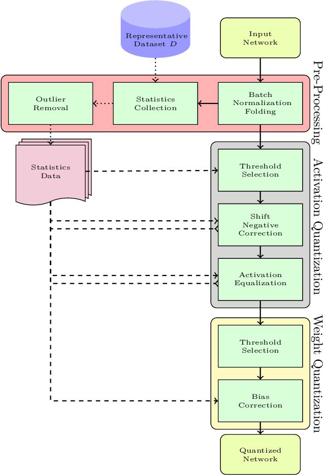 Figure 3 for HPTQ: Hardware-Friendly Post Training Quantization