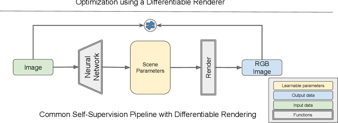 Figure 1 for Differentiable Rendering: A Survey