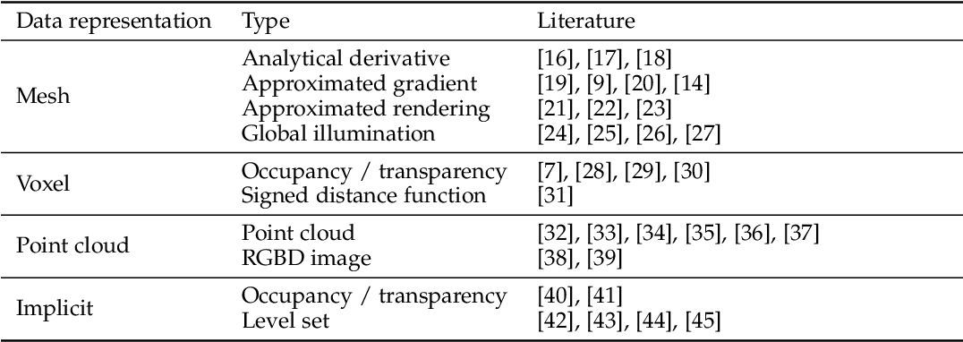 Figure 2 for Differentiable Rendering: A Survey