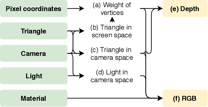Figure 3 for Differentiable Rendering: A Survey