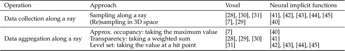 Figure 4 for Differentiable Rendering: A Survey