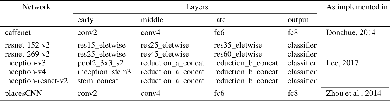 Figure 4 for Gradient-free activation maximization for identifying effective stimuli