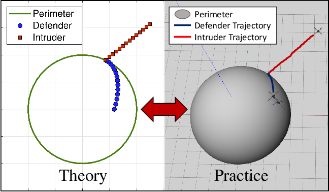 Figure 1 for Defending a Perimeter from a Ground Intruder Using an Aerial Defender: Theory and Practice
