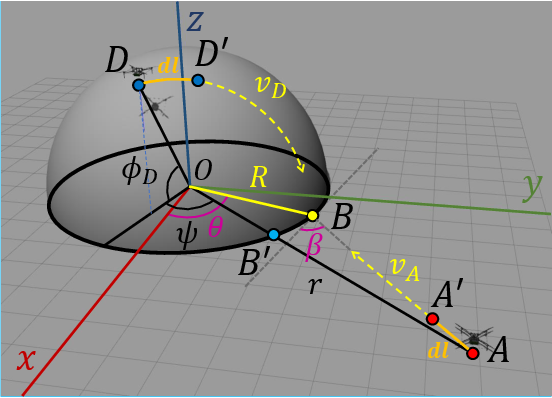 Figure 2 for Defending a Perimeter from a Ground Intruder Using an Aerial Defender: Theory and Practice