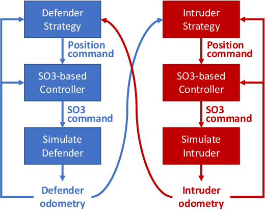 Figure 4 for Defending a Perimeter from a Ground Intruder Using an Aerial Defender: Theory and Practice