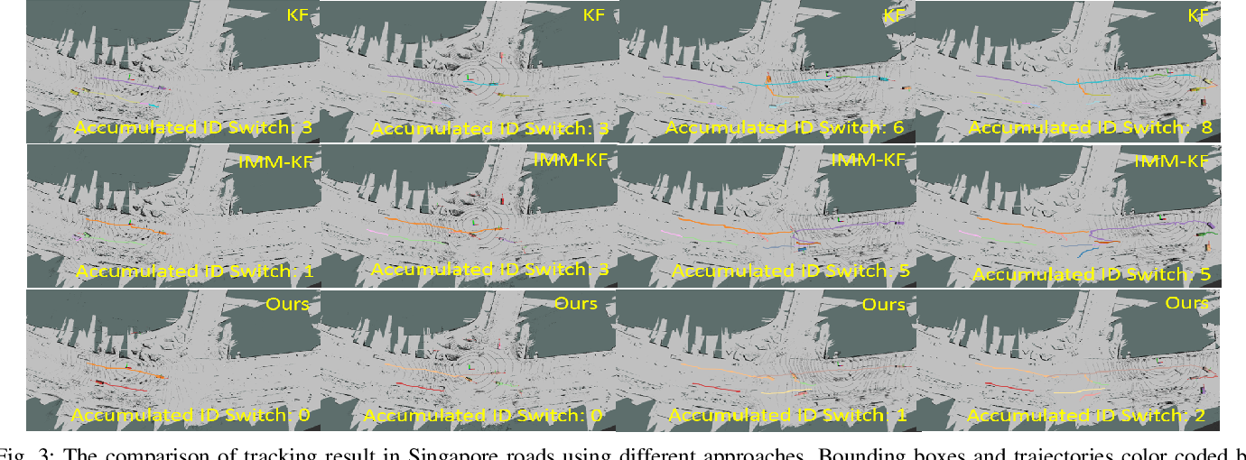 Figure 3 for Online Multi-Target Tracking for Maneuvering Vehicles in Dynamic Road Context
