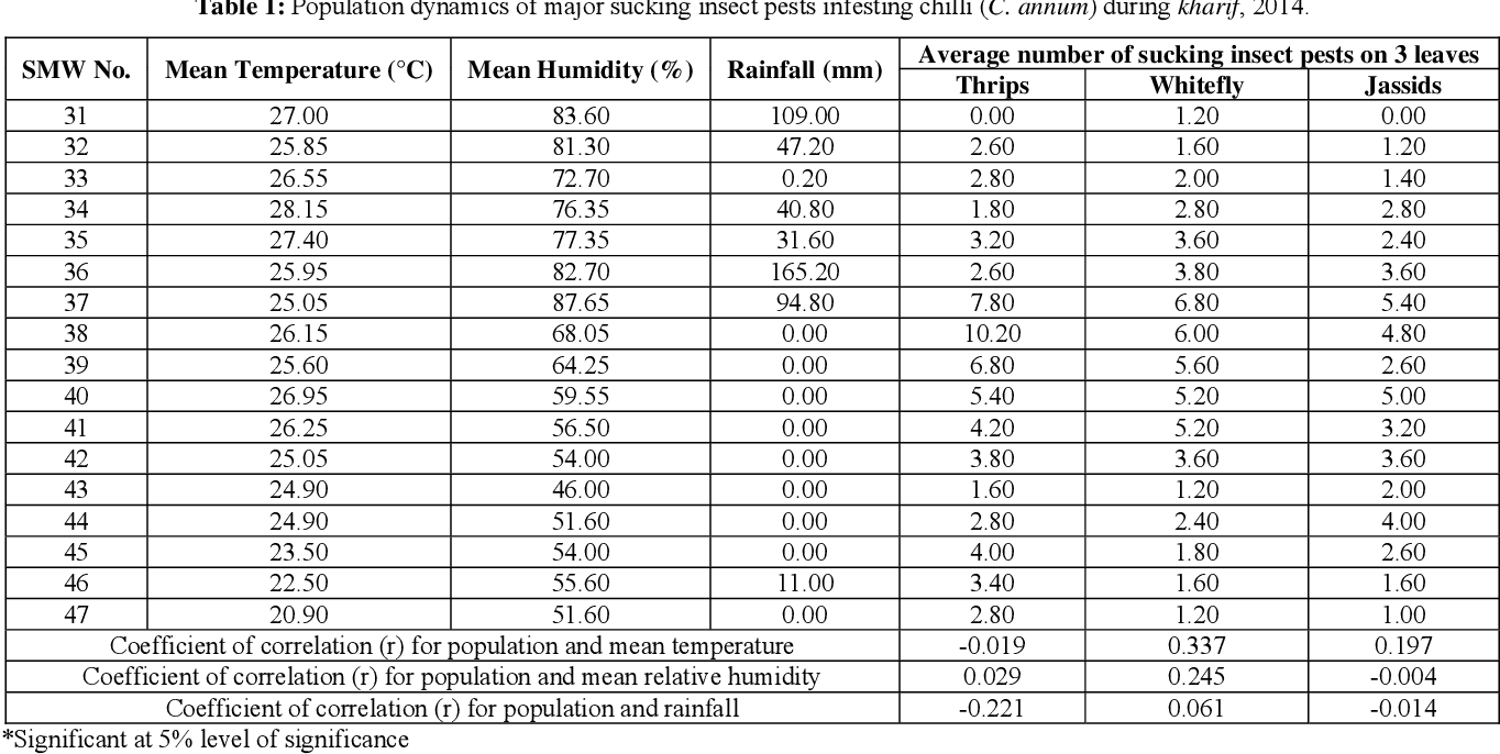 Table 1 from Population dynamics of sucking pests infesting