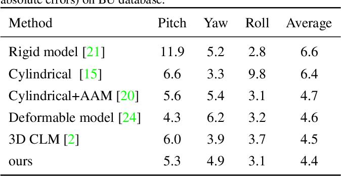 Figure 2 for Simultaneous Facial Landmark Detection, Pose and Deformation Estimation under Facial Occlusion