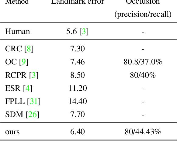 Figure 4 for Simultaneous Facial Landmark Detection, Pose and Deformation Estimation under Facial Occlusion
