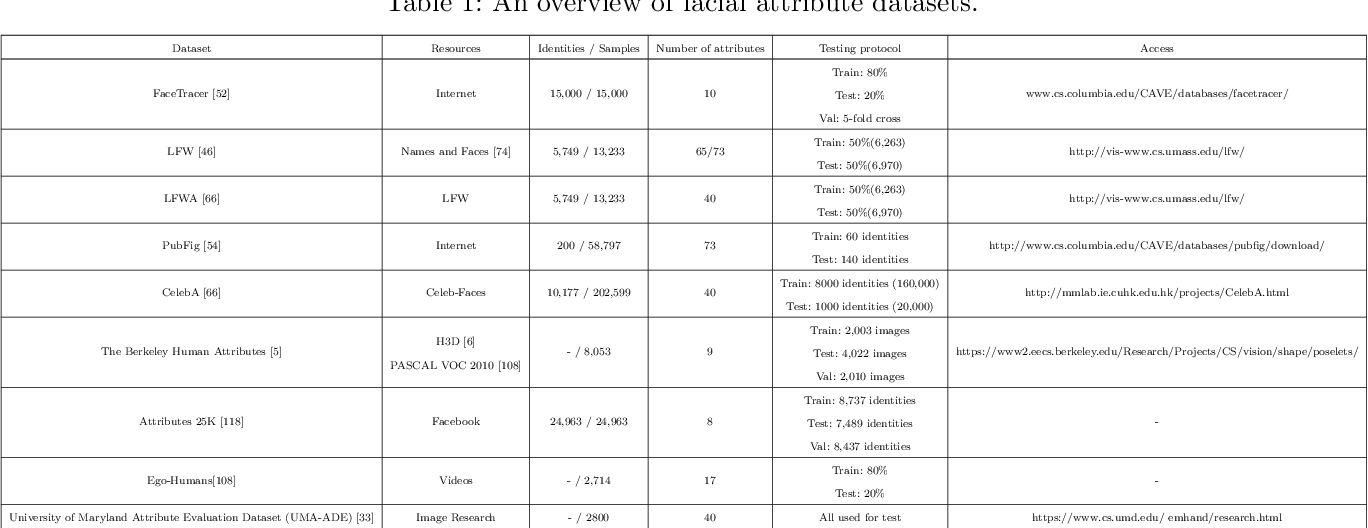 Figure 2 for A Survey to Deep Facial Attribute Analysis