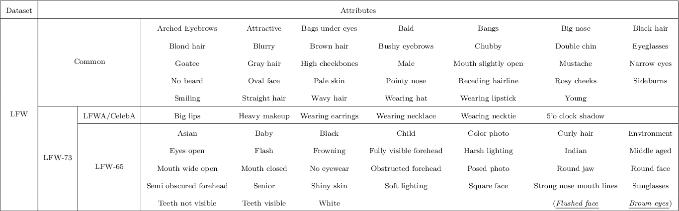 Figure 4 for A Survey to Deep Facial Attribute Analysis