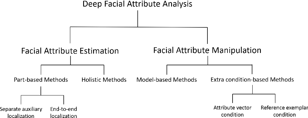 Figure 3 for A Survey to Deep Facial Attribute Analysis