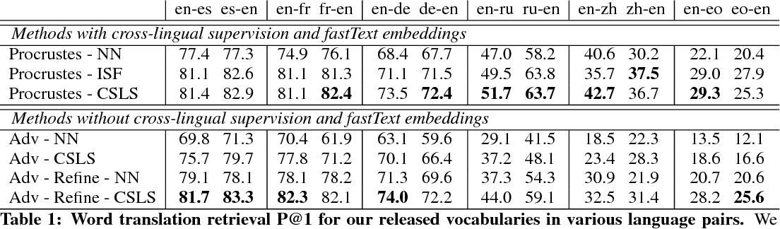 Figure 2 for Word Translation Without Parallel Data