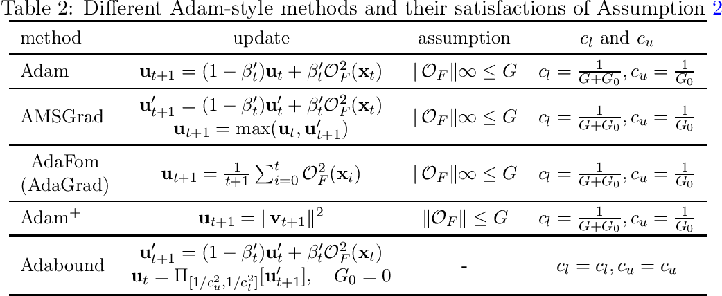 Figure 2 for On Stochastic Moving-Average Estimators for Non-Convex Optimization