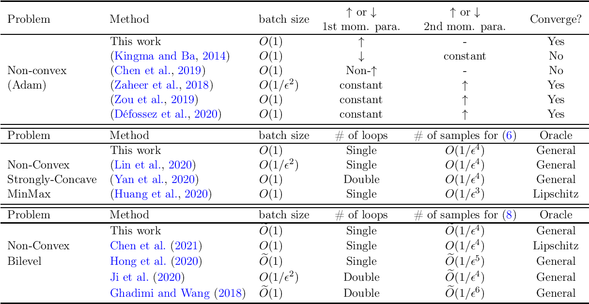 Figure 1 for On Stochastic Moving-Average Estimators for Non-Convex Optimization