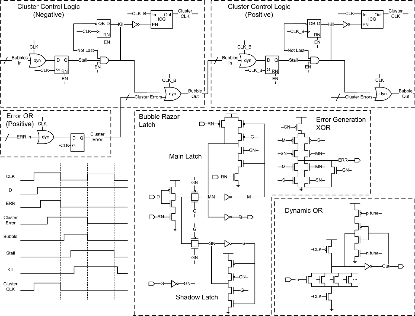 Bubble Razor: Eliminating Timing Margins in an ARM Cortex-M3