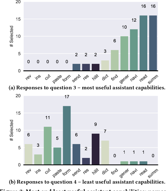 Figure 4 for Conversations with Documents. An Exploration of Document-Centered Assistance