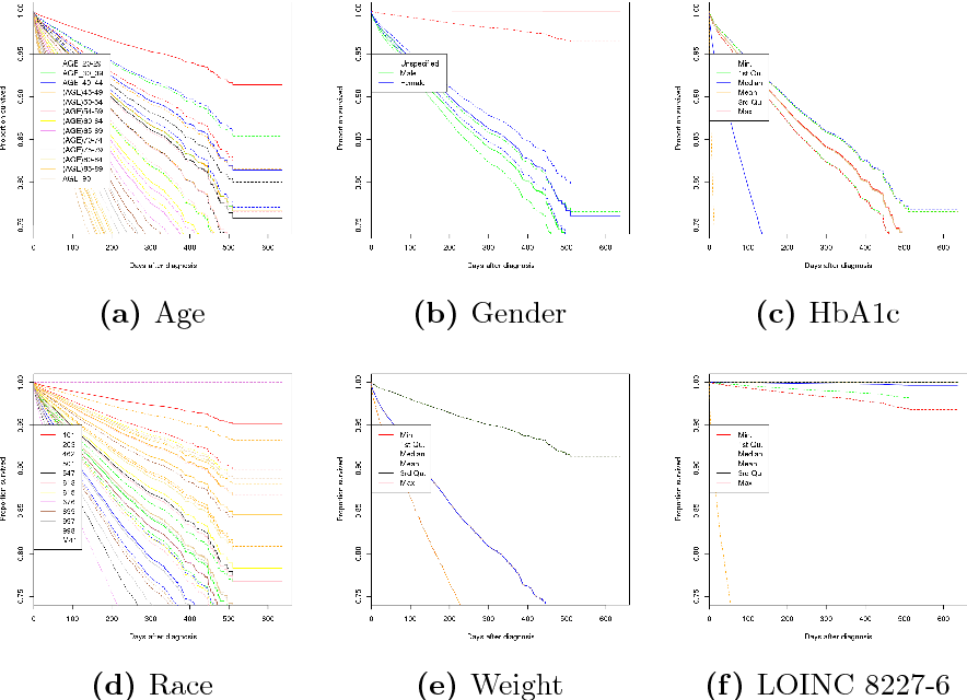 Figure 2 for A Novel Data-Driven Framework for Risk Characterization and Prediction from Electronic Medical Records: A Case Study of Renal Failure