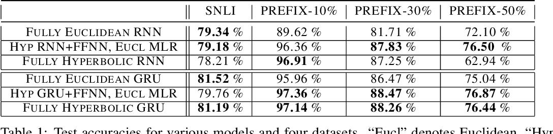 Figure 1 for Hyperbolic Neural Networks