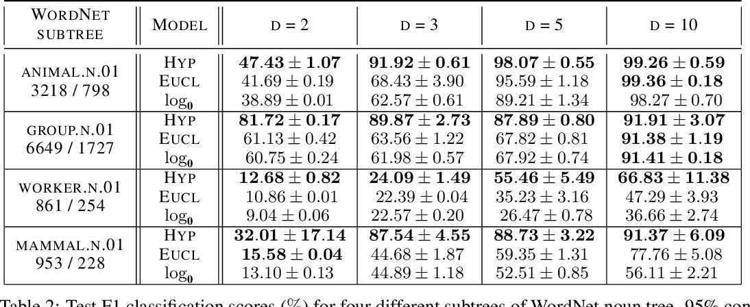Figure 2 for Hyperbolic Neural Networks