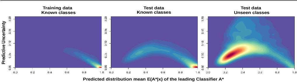 Figure 1 for Informed Democracy: Voting-based Novelty Detection for Action Recognition