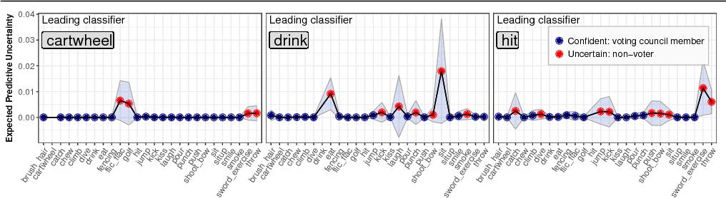 Figure 3 for Informed Democracy: Voting-based Novelty Detection for Action Recognition