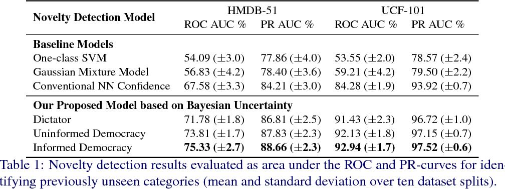 Figure 2 for Informed Democracy: Voting-based Novelty Detection for Action Recognition
