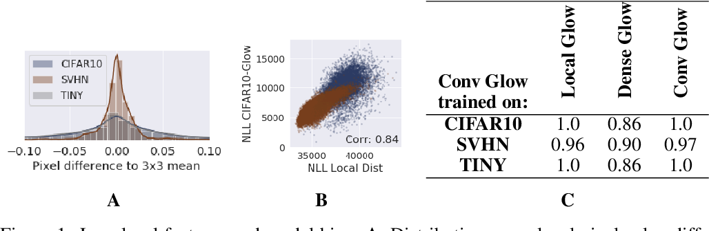 Figure 1 for Understanding Anomaly Detection with Deep Invertible Networks through Hierarchies of Distributions and Features