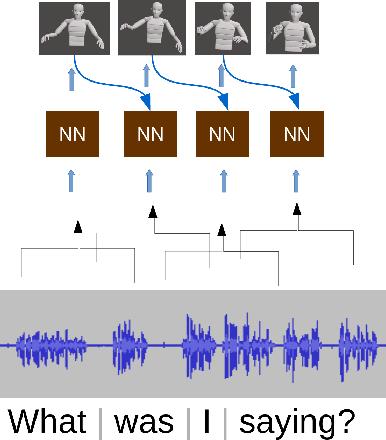 Figure 1 for Gesticulator: A framework for semantically-aware speech-driven gesture generation