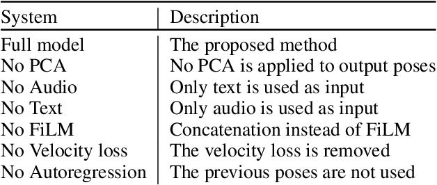 Figure 3 for Gesticulator: A framework for semantically-aware speech-driven gesture generation