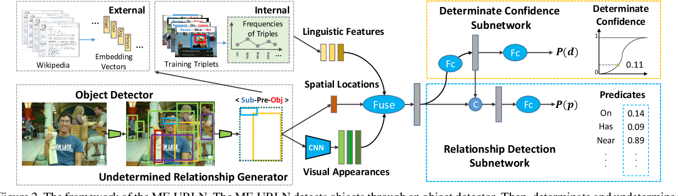 Figure 3 for On Exploring Undetermined Relationships for Visual Relationship Detection