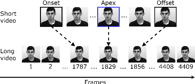Figure 1 for Micro-expression detection in long videos using optical flow and recurrent neural networks