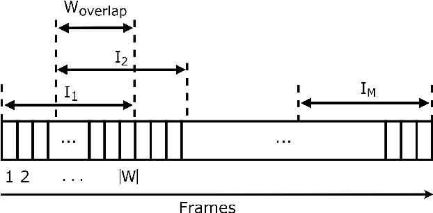 Figure 3 for Micro-expression detection in long videos using optical flow and recurrent neural networks