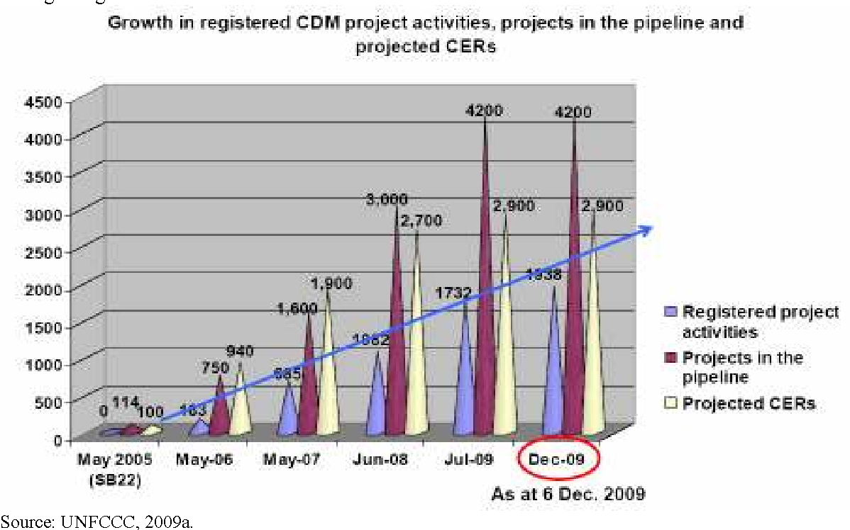 Figure 1: The CDM continuously grows strongly and steadily since 2005 even we are now getting closer to 2012.