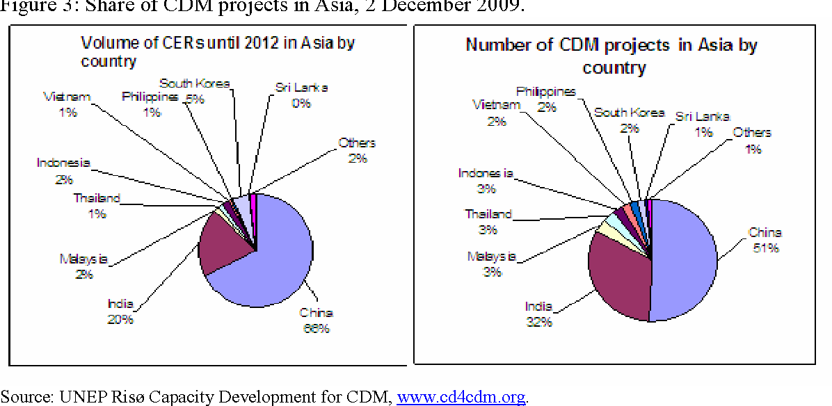 Figure 3: Share of CDM projects in Asia, 2 December 2009.
