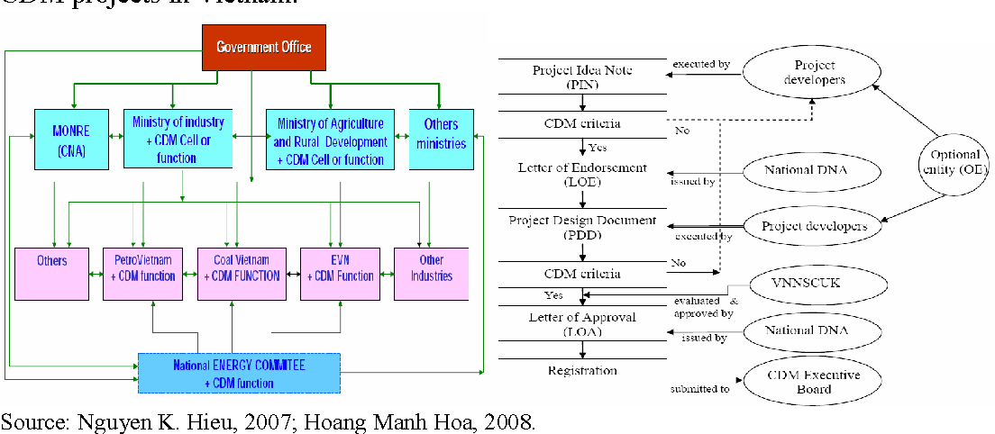 Figure 4: The CDM institutional structure and host country approval procedures for CDM projects in Vietnam.
