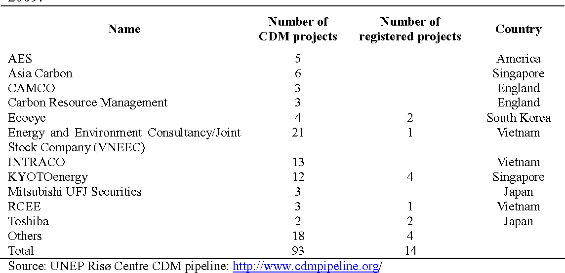 Table 1: Project developers and consultancy companies in Vietnam, as 2 December 2009.