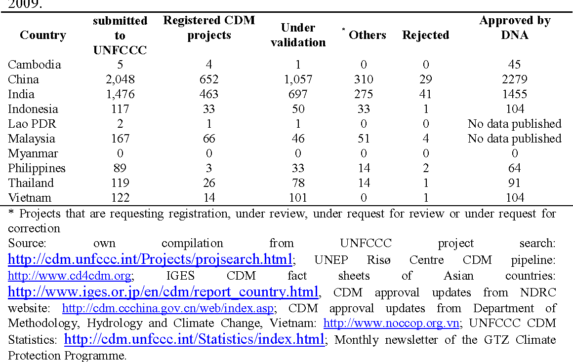 Table 3: Status of CDM projects under development in Southeast Asia, as 2 December 2009.