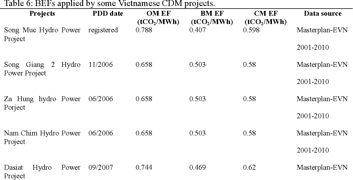 Table 6: BEFs applied by some Vietnamese CDM projects.