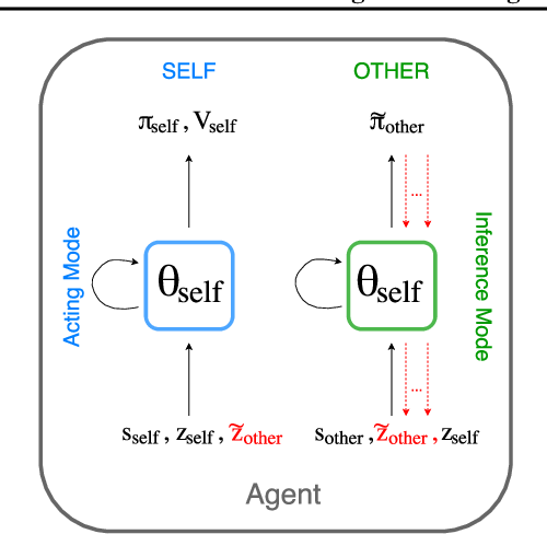Figure 1 for Modeling Others using Oneself in Multi-Agent Reinforcement Learning
