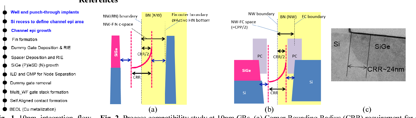 Figure 1 from FINFET technology featuring high mobility SiGe channel