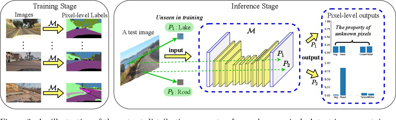 Figure 3 for KRADA: Known-region-aware Domain Alignment for Open World Semantic Segmentation