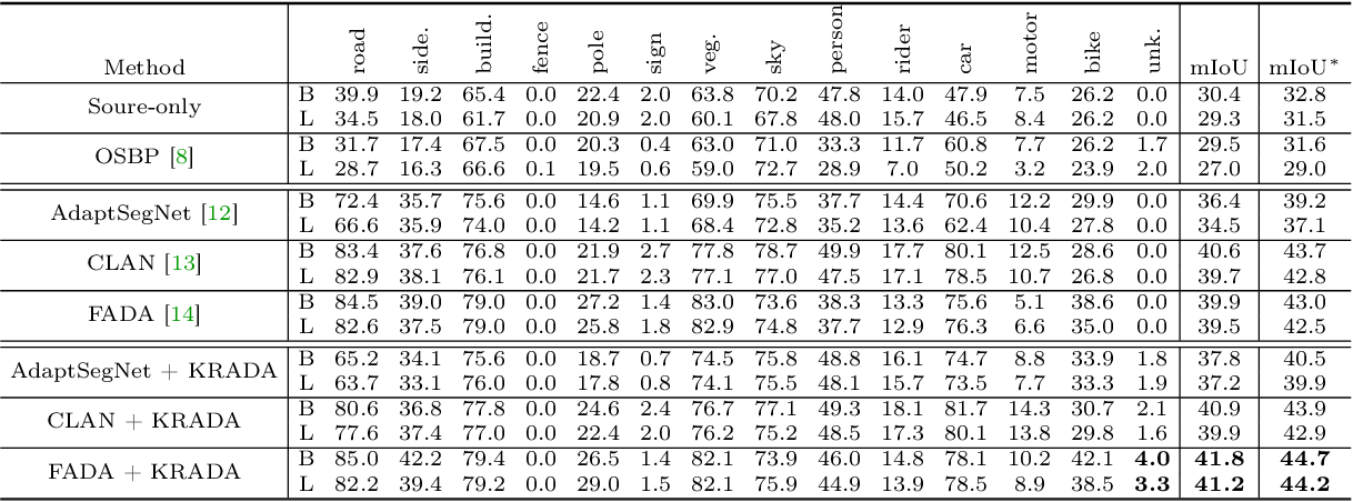 Figure 2 for KRADA: Known-region-aware Domain Alignment for Open World Semantic Segmentation